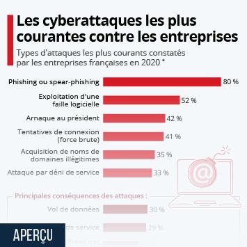 Infographie - types de cyberattaques les plus courantes entreprises francaises