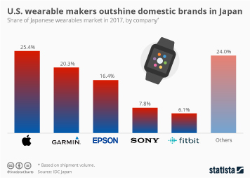 Infographic - the share of the Japanese wearables market
