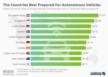 Infographic - index scores on the level of preparedness for driverless cars