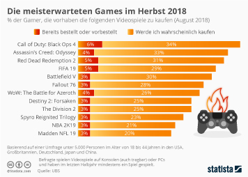 Infografik - Kaufabsicht Videospiele 2018