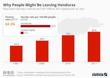 Honduras Infographic - Why People Might Be Leaving Honduras