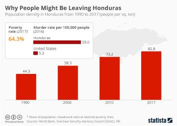 Infographic - honduras population density