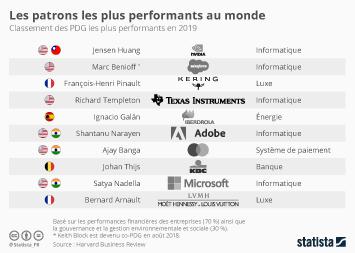 Infographie - PDG plus performants au monde