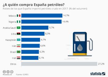 Infografía - Países de los que España importó petróleo crudo en 2017