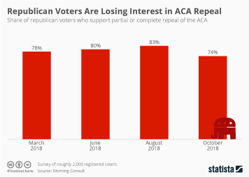 Republican Voters Are Losing Interest in ACA Repeal