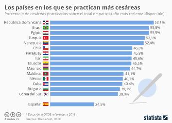 Infografía: América Latina, región del mundo en la que se practican más cesáreas | Statista