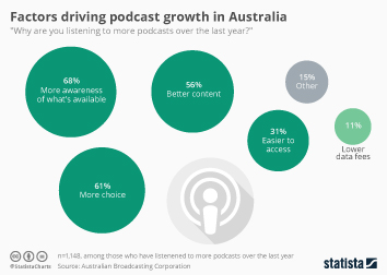 Infographic - Factors driving podcast growth in Australia