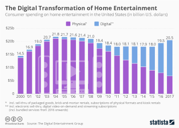 Infographic - Home entertainment spending in the United States