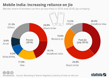 Infographic - Market share of wireless carriers India