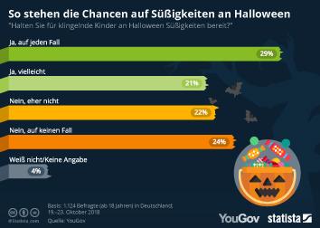 Infografik: So stehen die Chancen auf Süßigkeiten an Halloween   Statista