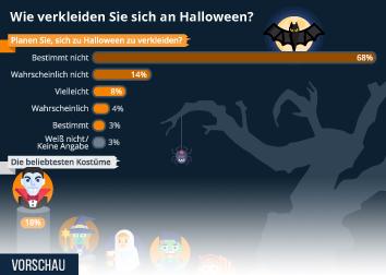 Infografik: Wie verkleiden Sie sich an Halloween?   Statista