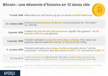 Infographie - histoire bitcoin dates cles