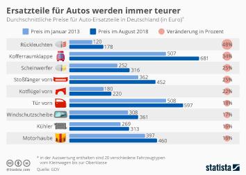 Link zu Ersatzteile für Autos werden immer teurer   Infografik