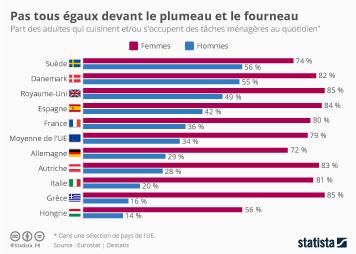 Infographie: Le partage inégal des tâches ménagères en Europe | Statista