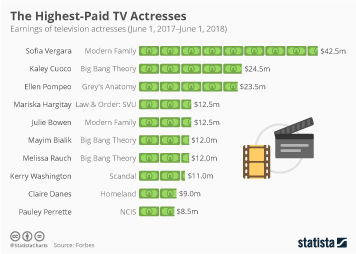 Infographic - the earnings of television actresses