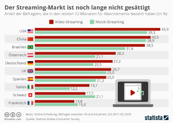 Infografik - Kauf von Video und Musik Streaming Abonnements