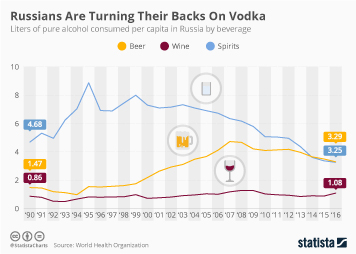 Infographic - liters of pure alcohol consumed per capita in Russia
