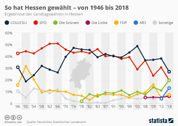Landtagswahlen in Hessen Infografik - So hat Hessen gewählt - von 1946 bis 2018