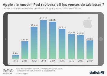 Infographie - ventes unitaires mondiales ipads apple