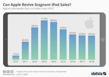 Infographic - iPad unit sales