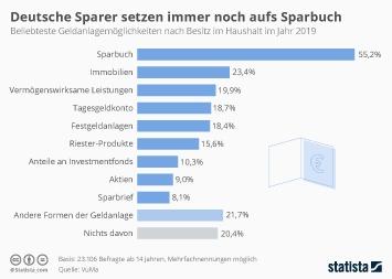 Infografik: Deutsche Sparer setzen immer noch aufs Sparbuch | Statista