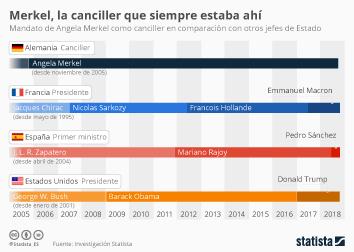 Infografía - duración del mandato de Angela Merkel como canciller