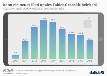 Infografik: Kann ein neues iPad Apples Tablet-Geschäft beleben? | Statista