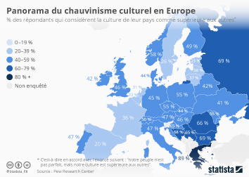 Infographie: Panorama du chauvinisme culturel en Europe | Statista