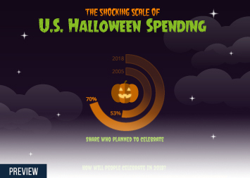 Infographic - key facts about Halloween spending in the United States