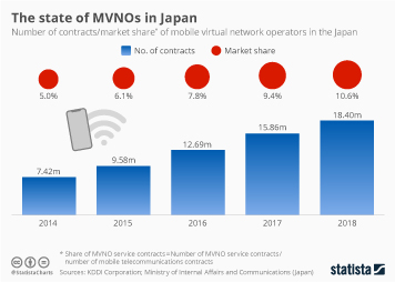 Infographic - contracts/market shre of mobile virtual network operators in Japan