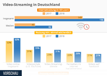 Infografik - Video-Streaming in Deutschland