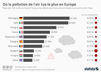 Infographie - deces causes par pollution atmospherique particules fines en europe