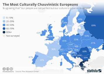 Infographic: The Most Culturally Chauvinistic Europeans | Statista