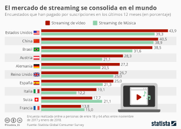 Infografía - Suscripciones a streaming de video y audio