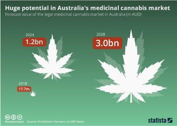 Infographic - Forecast value of medicinal cannabis market Australia