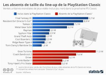 Infographie - ventes unitaires mondiales jeux vidéo playstation classic