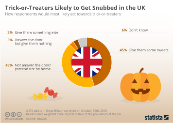 Halloween spending in the United Kingdom (UK) Infographic - Trick-or-Treaters Likely to Get Snubbed in the UK