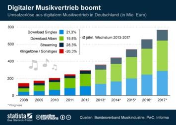 Infografik - Digitaler Musikvertrieb boomt
