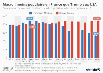 Infographie: Macron moins populaire en France que Trump aux USA | Statista