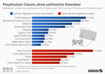 Infografik - Die meistverkauften Spiele auf der PlayStation Classic