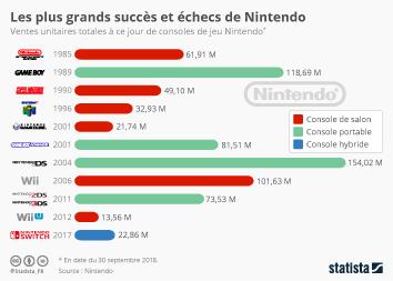 Infographie - ventes unitaires mondiales de consoles de jeu video Nintendo