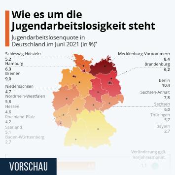 Infografik - Jugendarbeitslosenquote nach Bundesländern
