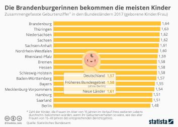 Infografik - Geburtenziffer in den Budnesländern