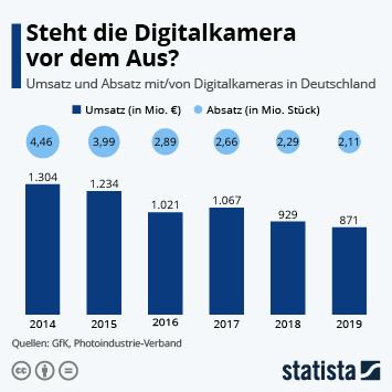 Infografik: Steht die Digitalkamera vor dem aus? | Statista