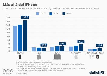 Infografía: Los servicios, segunda mayor fuente de ingresos de Apple | Statista
