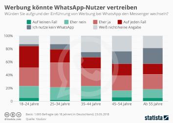 Infografik - Werbung könnte WhatsApp-Nutzer vertreiben