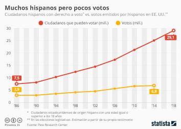 Apple Inc. Infografía - Casi 30 millones de hispanos podrían votar (si quisieran) este martes