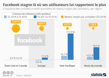Infographie - utilisateurs actifs par region et revenu moyen par utilisateur de Facebook