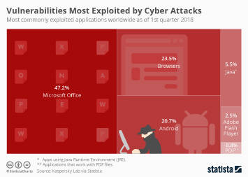 Infographic - applications cyber attacks