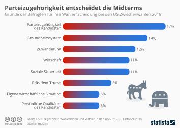 Infografik: Parteizugehörigkeit entscheidet die Midterms | Statista